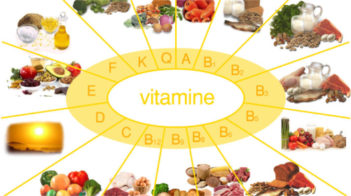 Các loại vitamin có chứa nhiều trong các thực phẩm ăn uống.