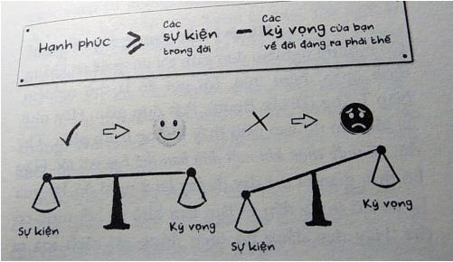 """""""Bài toán hạnh phúc"""" nổi tiếng của Mo Gawdat."""